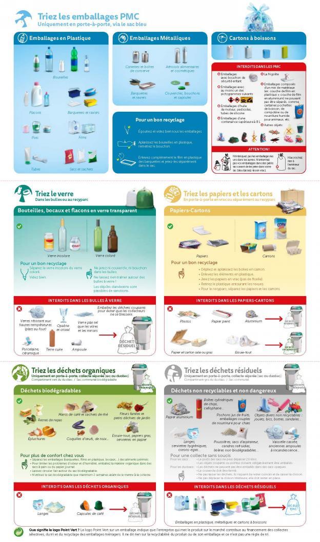 Consignes de tri collectes en porte-à-porte 2021